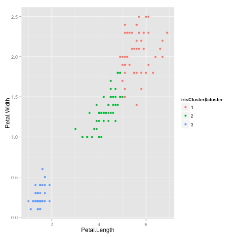 K Means Clustering in R | R-bloggers