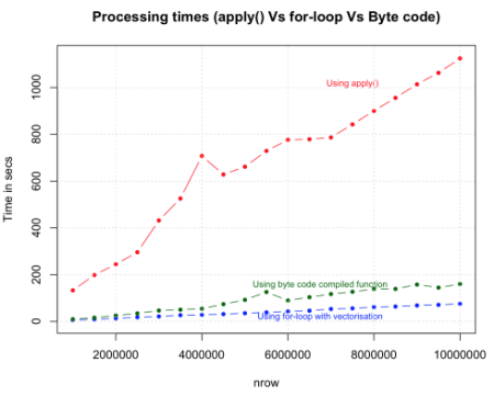 apply-vs-for-loop-vs-byte-code-compiled-functions