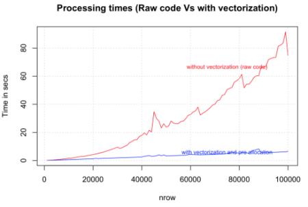 raw_vs_with_vectorization