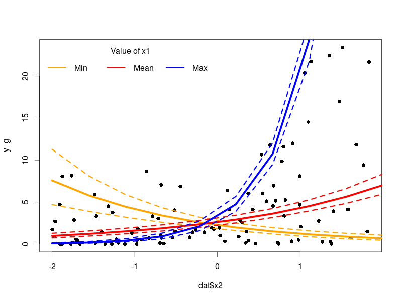 Bayesian regression with stan part 2 beyond normality r bloggers since we used the same link function in the negative binomial and the gamma model the rest will work publicscrutiny Choice Image