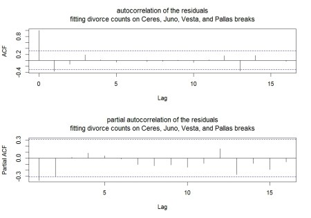 correlation and partial correlation plots for the divorce count residuals