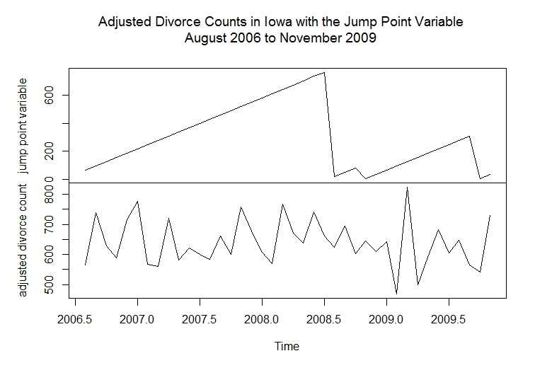 time series plots of divorce counts and the jump point variable