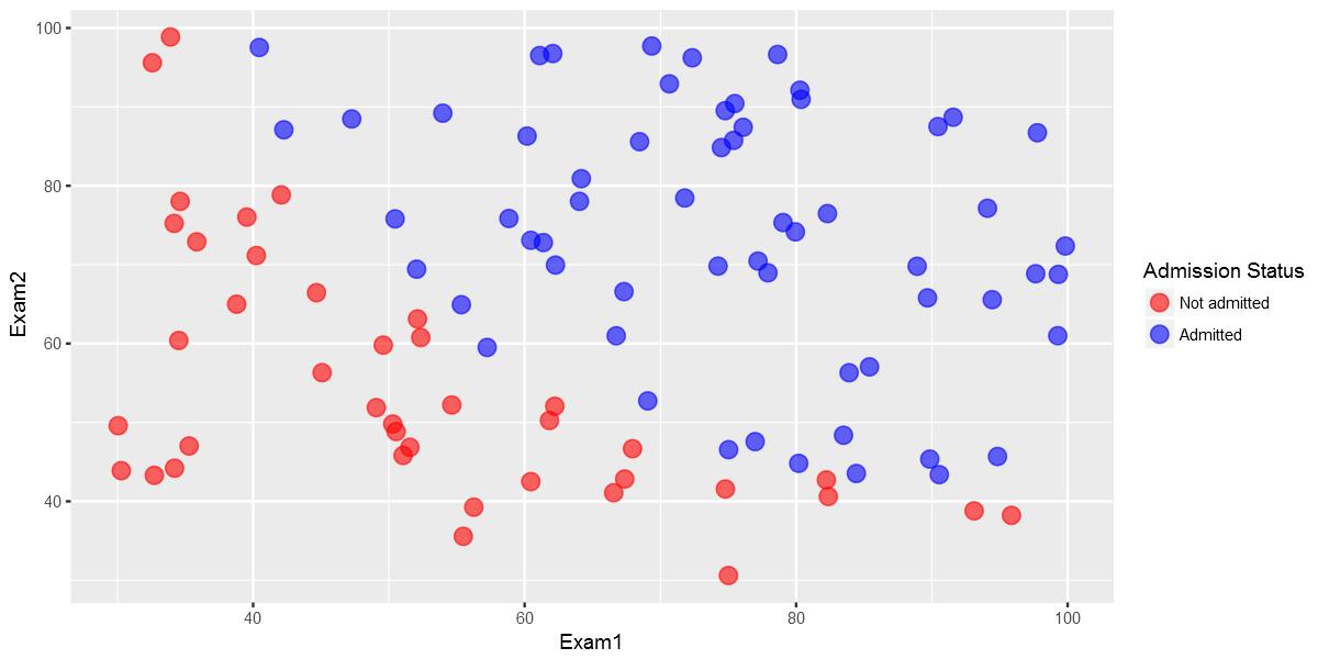 Logistic Regression Regularized with Optimization