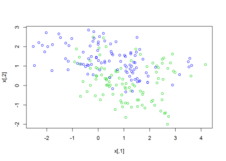 Radial kernel Support Vector Classifier   R-bloggers