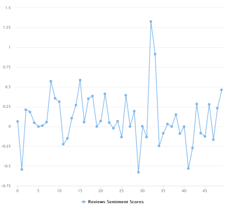Analysing iOS App Store iTunes Reviews in R | R-bloggers