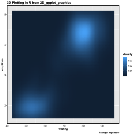 How to make 3D Plots in R (from 2D Plots of ggplot2) | R-bloggers