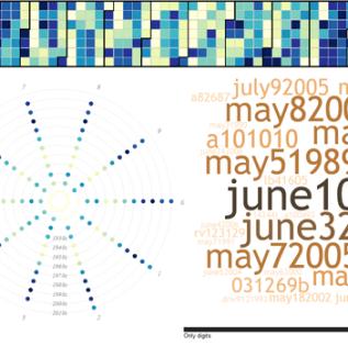 Patterns Of Password