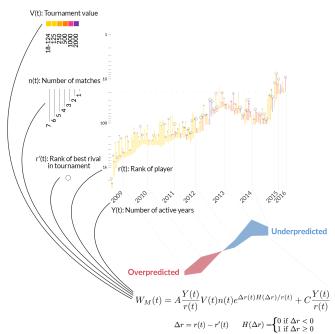 model-explaination