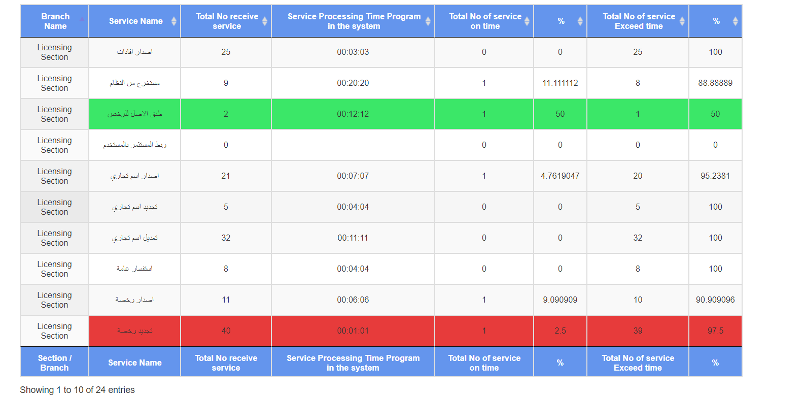 How Can I Change The Background Color For A Cell Excel