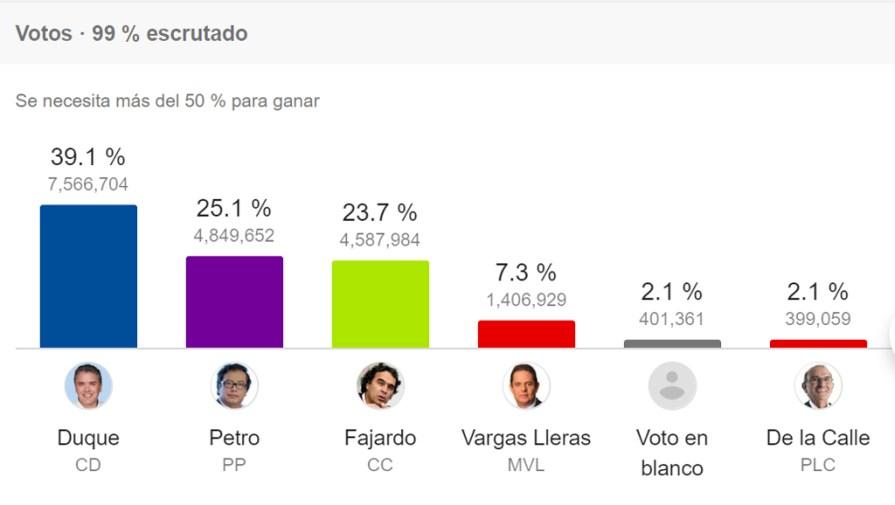 Colombia Elecciones