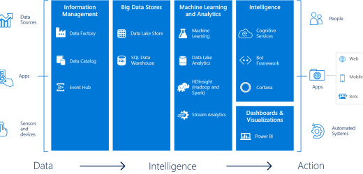Beyond Analytics: The Cortana Intelligence Suite