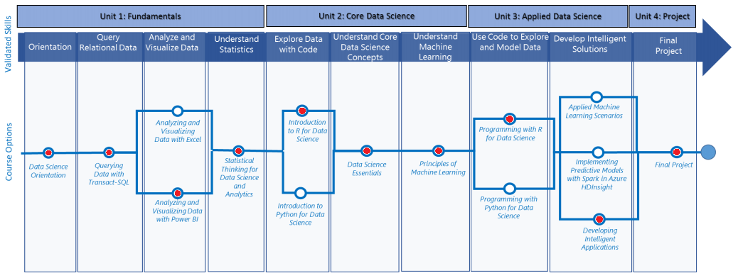 What's the Microsoft Professional Program in Data Science?