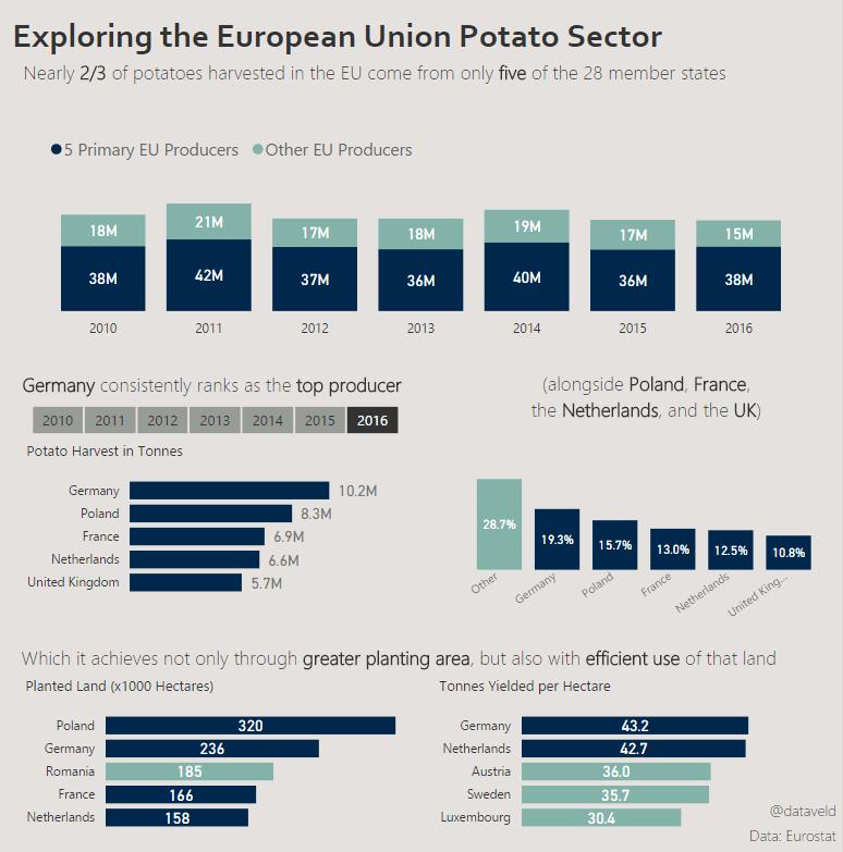 Makeover Monday Week 8: Exploring the EU Potato Sector