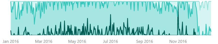 Building Horizon Graphs in Power BI