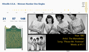 Power BI Sample - Motown