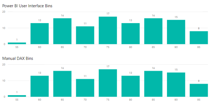Manual Groups and Bins in Power BI: Why and How - DataVeld