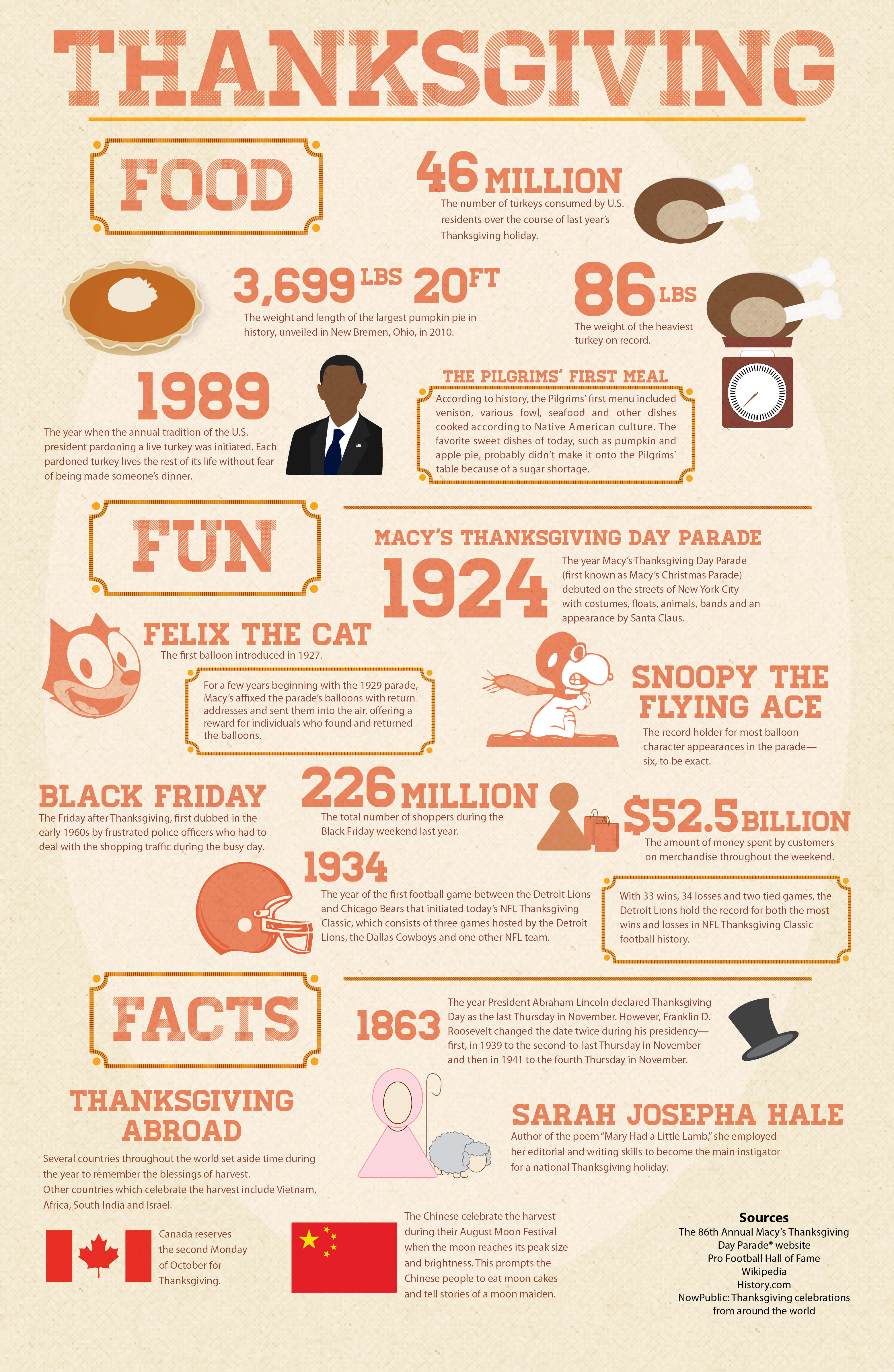 Infographic Thanksgiving Food Fun And Facts