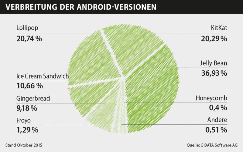 """G DATA veröffentlicht Mobile Malware Report für das dritte Quartal 2015. Bild: G Data Software AG"""""""