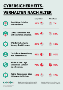 Kaspersky_Infografik_Cygersicherheitsverhalten_nach_Alter