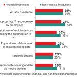 Cyberattacken setzen Banken unter Druck