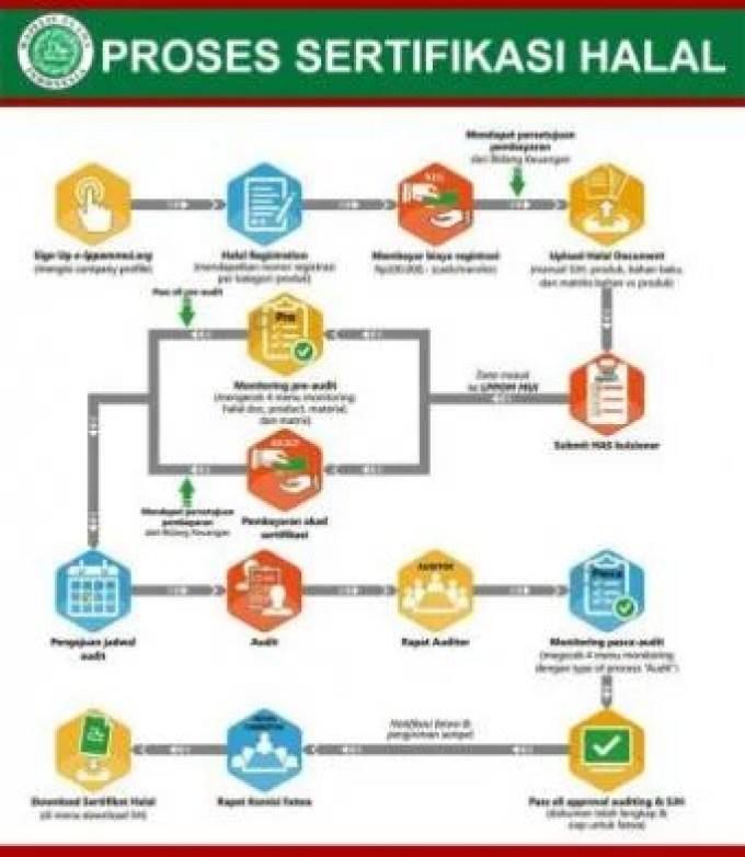 Prosedur Pengurusan Sertifikat Halal