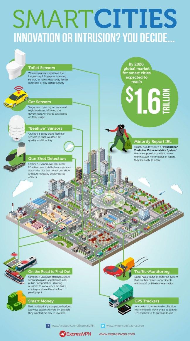 smart cities expressvpn