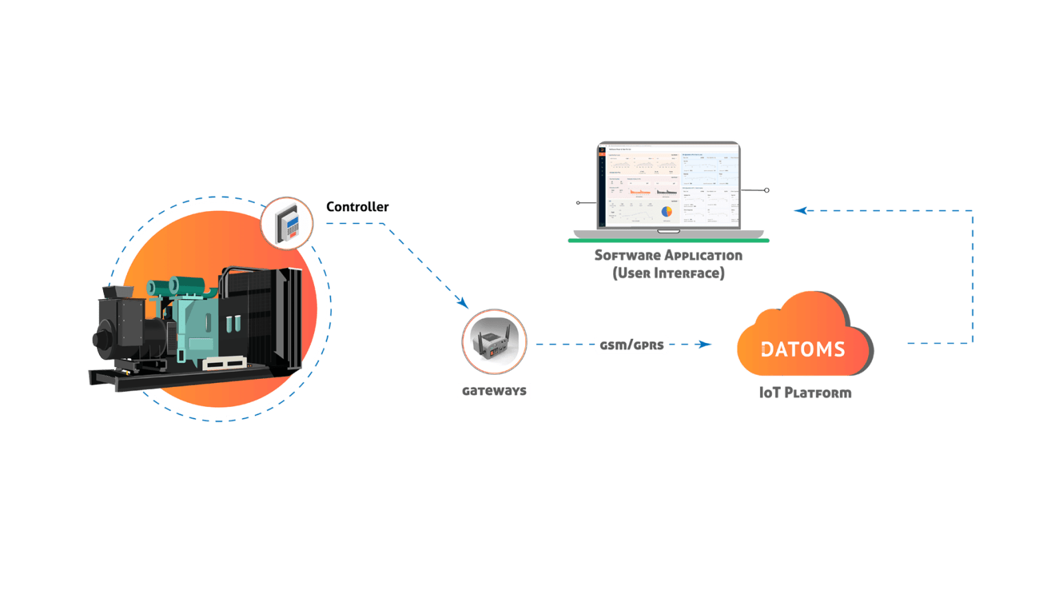 DATOMS-DG Monitoring-Architecture