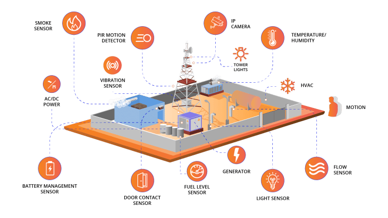 cell tower monitoring_architecture