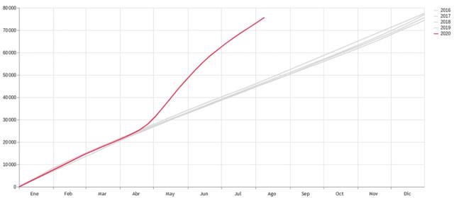 Número de actas de defunción registradas en la Ciudad de México, datos acumulados, 2016-2020