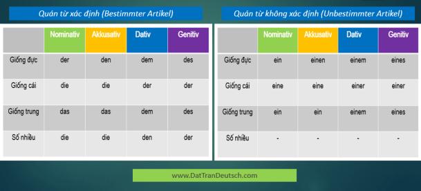 Học tiếng Đức miễn phí với DatTranDeutsch - Bảng quán từ xác định và bảng quán từ không xác định
