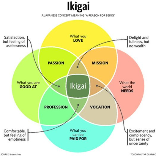 ikigai  finding your sweet spot with tarot  u2013 daughter of cards