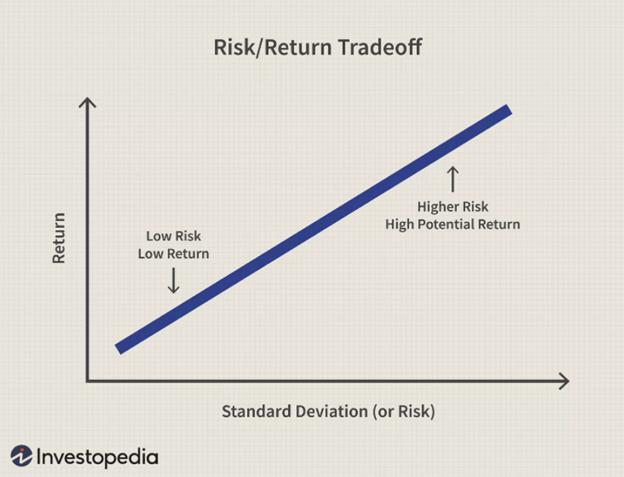 tương quan rủi ro và lợi nhuận đầu tư