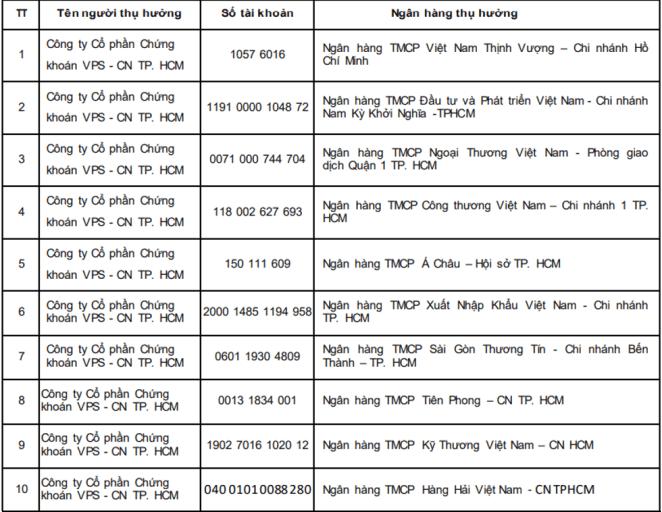 danh sách tài khoản ngân hàng của VPS tại TP Hồ Chí Minh