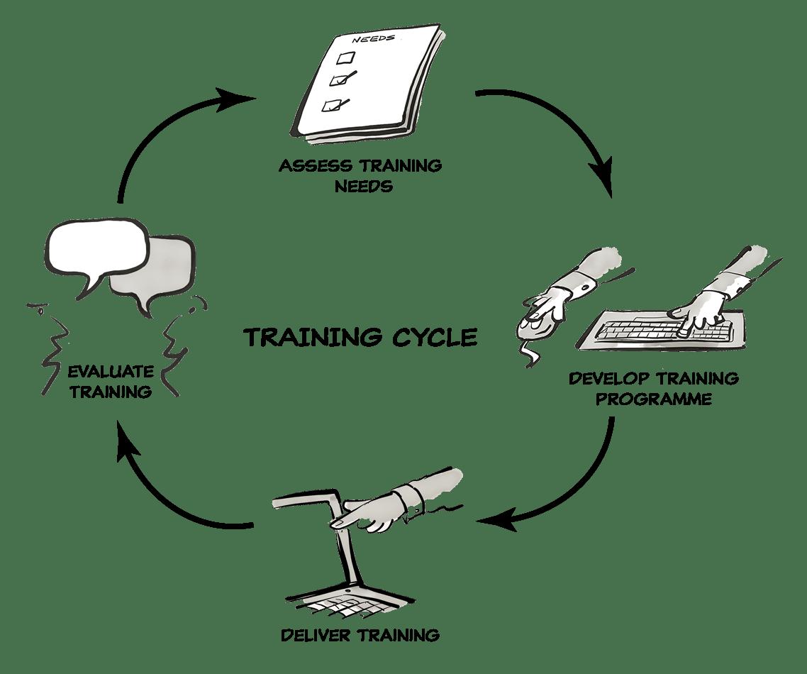 Trainingart