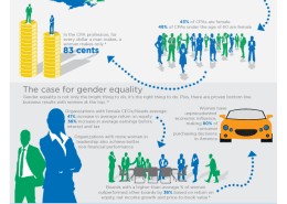 This is an infographic showing gender equality statistics.