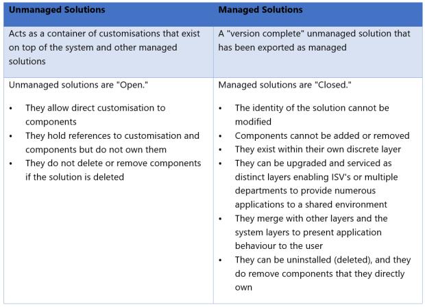 Solution Framework Fundamentals solutionframeworktable