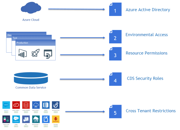 security Dynamics365 / CDS – Five Layers of Security fivelayersofsecurity1