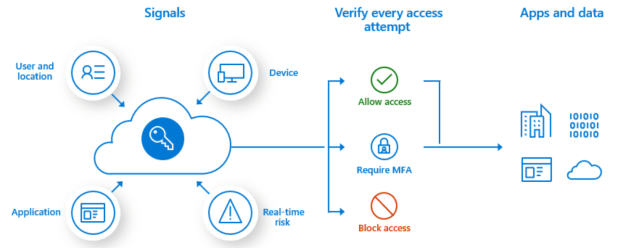 security Dynamics365 / CDS – Five Layers of Security fivelayersofsecurity2