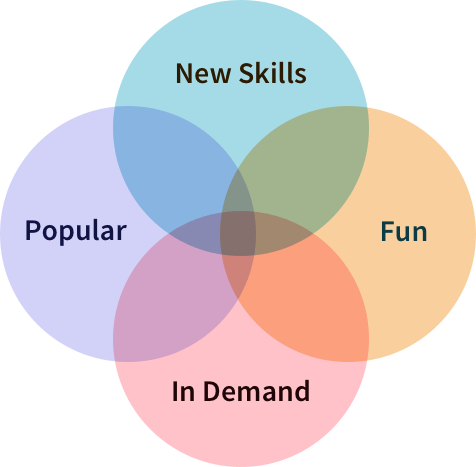 The intersection of Fun, Popular, In Demand, and New Skills