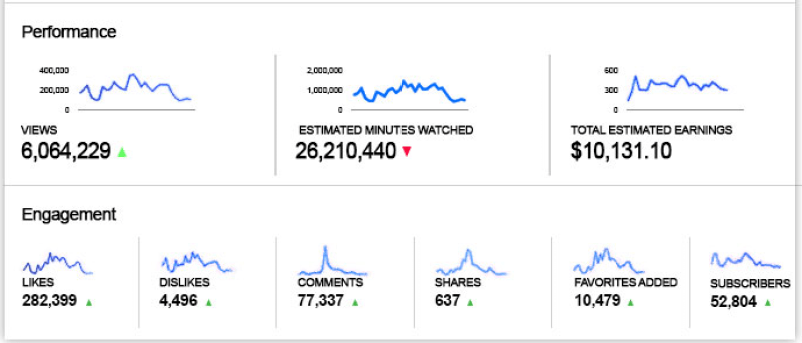 Youtube Secrets Review - Analytics
