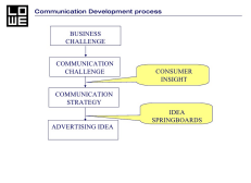 The Comms Challenge is answered by using a Consumer Insight to create the strategy