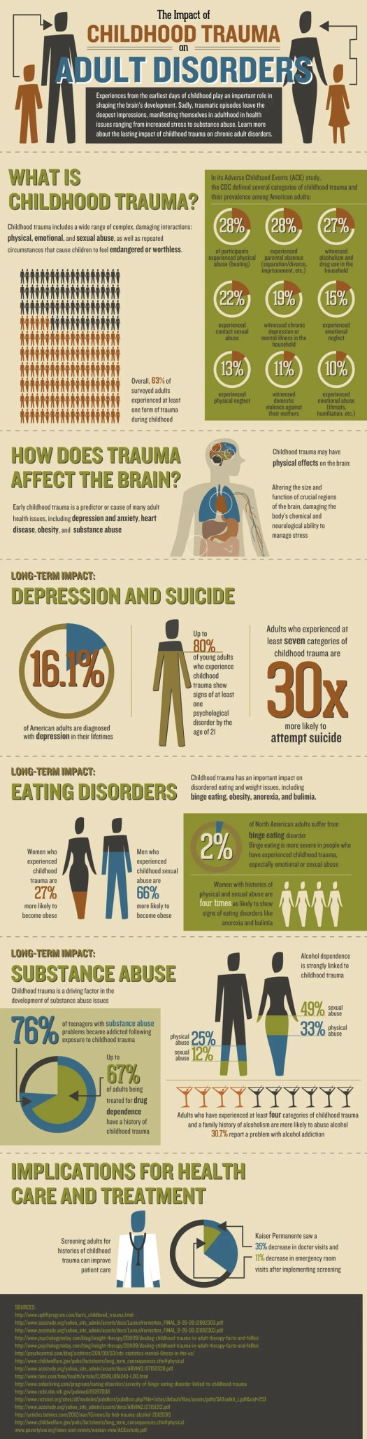 Infographic Depicting the Impact of Childhood Trauma on Adult Disorders