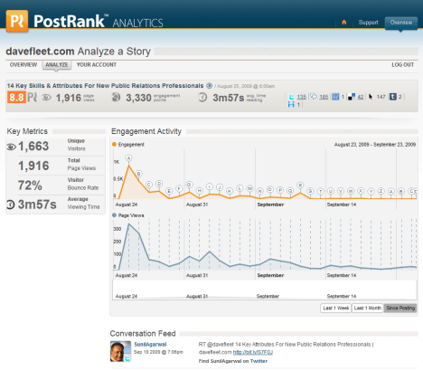 PostRank Analytics - Detail