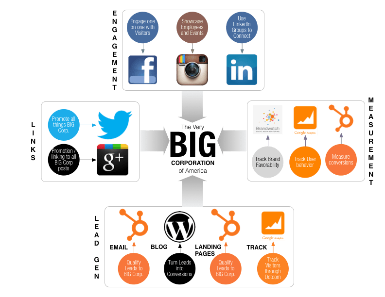 Ecosystem showing marketing channels