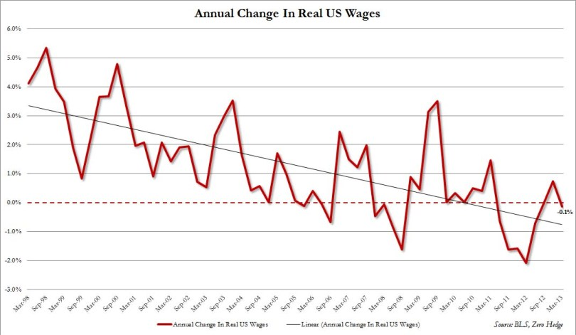 Change in Real Wages.jpg
