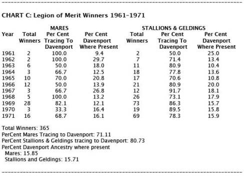 Chart C: Legion of Merit Winners