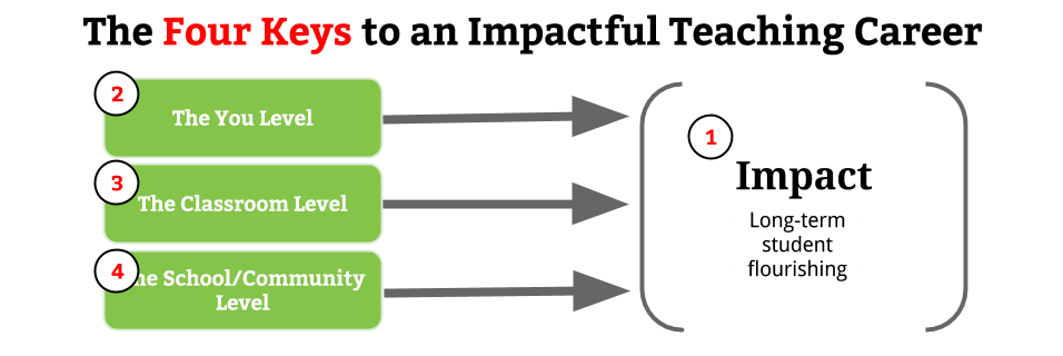 Four Keys to an Impactful Teaching Career