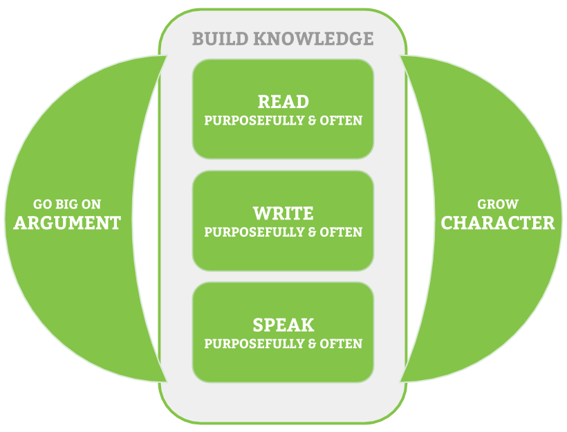 Figure 2: Knowledge-building is inseparable from literacy work.