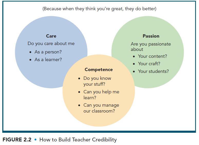 teacher credibility -- care, competence, passion