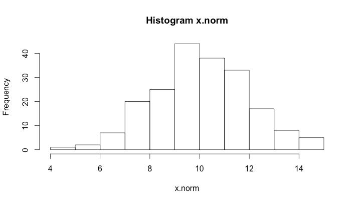 hist_x_norm